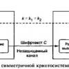 Симметричные криптосистемы шифрования