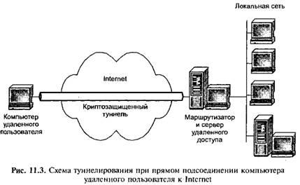 Схема туннелирования при прямом подсоединении компьютера удаленного пользователя к Internet