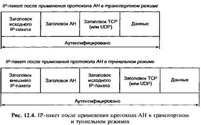 IP-пакет после применения протокола AH в транспортном и туннельном режимах