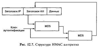Структура HMAC-алгоритма